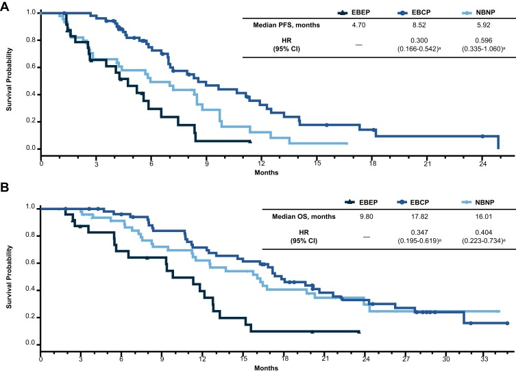 First-Line Doublet Chemotherapy for Metastatic Triple-Negative Breast Cancer: Circulating Tumor Cell Analysis of the tnAcity Trial.